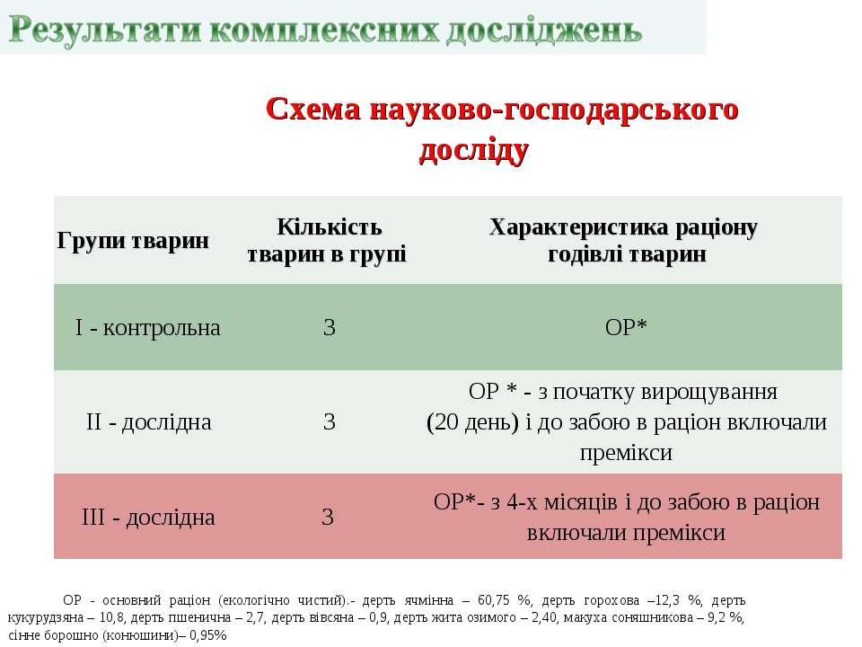 ОР - основний раціон (екологічно чистий).- дерть ячмінна – 60,75 %, дерть гор...