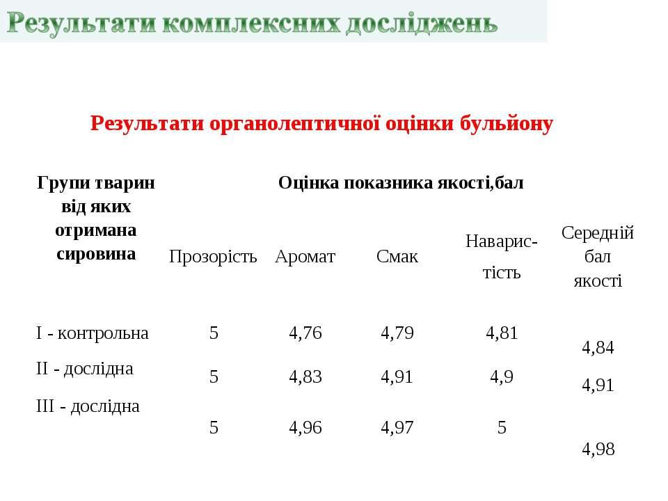 Результати органолептичної оцінки бульйону Групи тварин від яких отримана сир...
