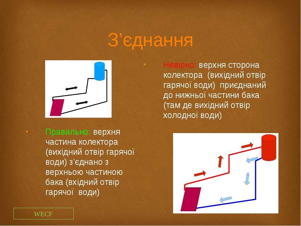 З'єднання Невірно: верхня сторона колектора (вихідний отвір гарячої води) при...