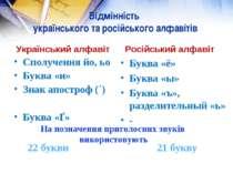 Відмінність українського та російського алфавітів Український алфавіт Сполуче...