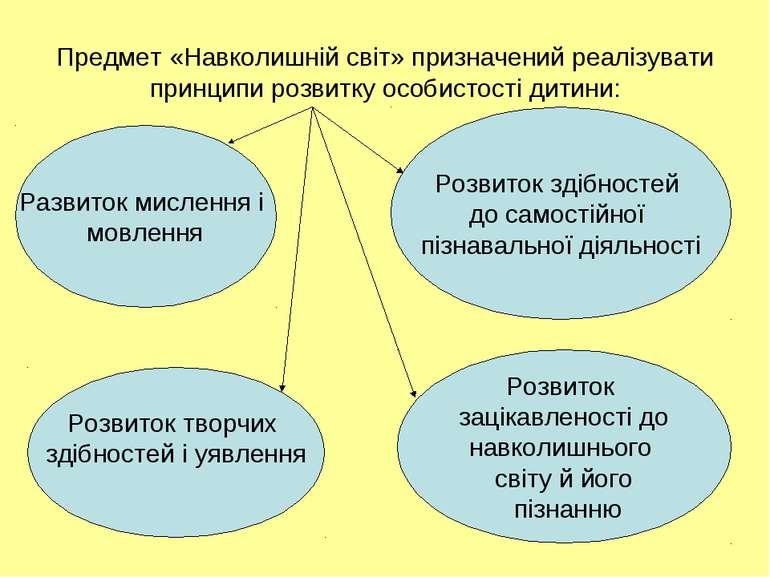 Предмет «Навколишній світ» призначений реалізувати принципи розвитку особисто...