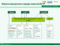Варіанти використання твердих енергоносіїв Folie * Energetische Nutzung von S...