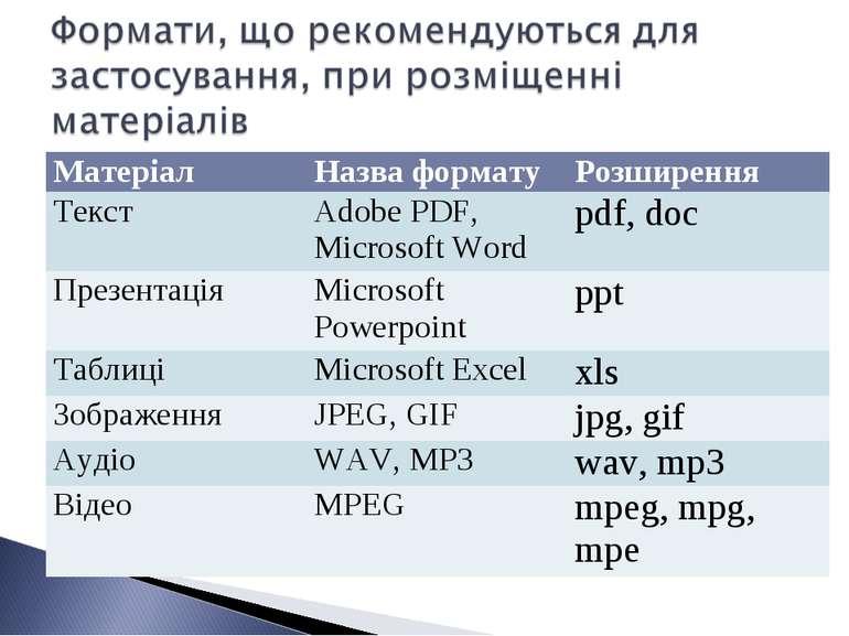 Матеріал Назва формату Розширення Текст Adobe PDF, Microsoft Word pdf, doc Пр...