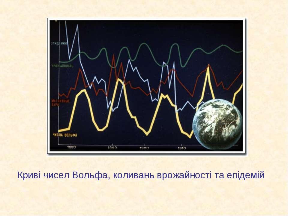 Криві чисел Вольфа, коливань врожайності та епідемій