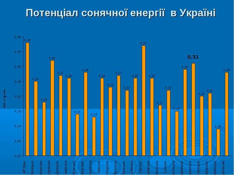 Потенціал сонячної енергії в Україні