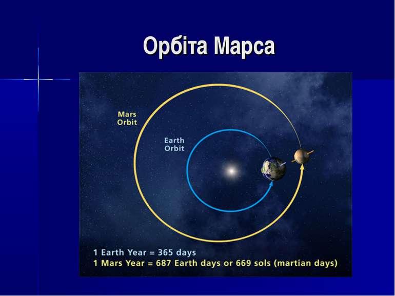 Орбіта Марса