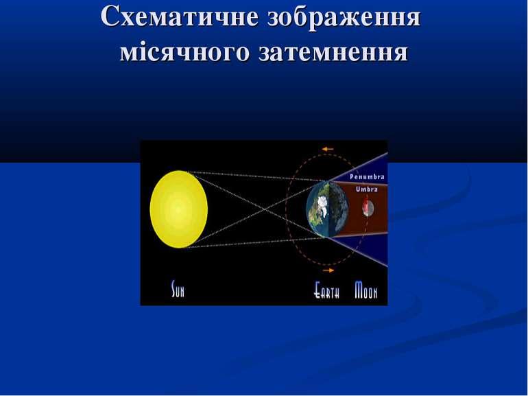 Схематичне зображення місячного затемнення