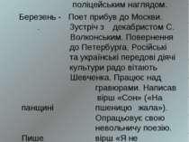1858 р. Лютий - Т. Г. Шевченку дозволено жити в Петербурзі під суворим поліце...