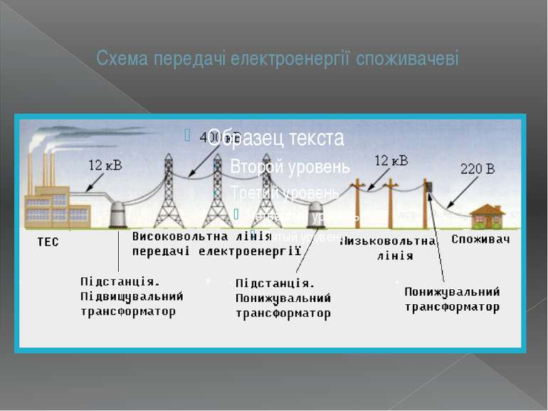 Схема передачі електроенергії споживачеві