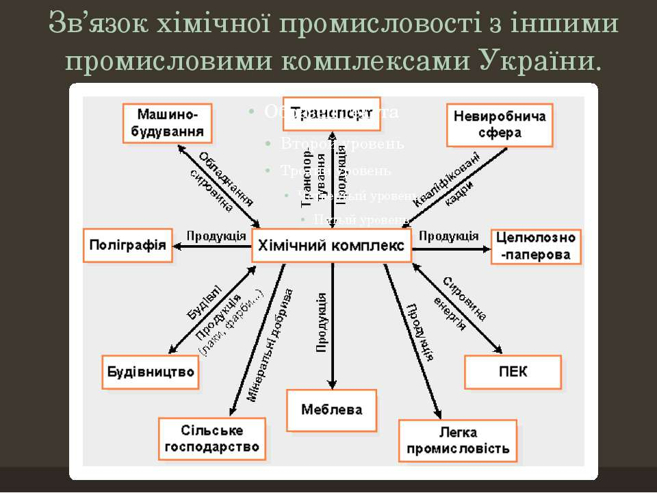 Зв'язок хімічної промисловості з іншими промисловими комплексами України.