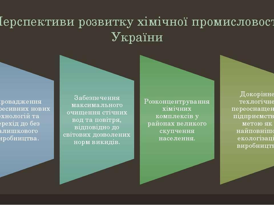 Перспективи розвитку хімічної промисловості України