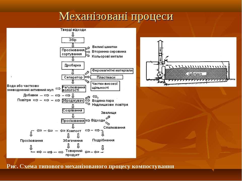 Механізовані процеси Рис. Схема типового механізованого процесу компостування