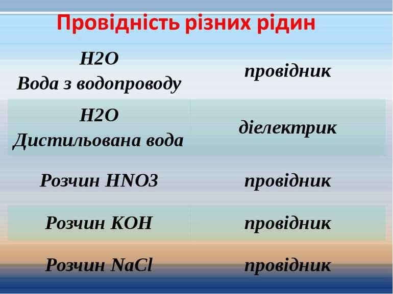 H2O Вода з водопроводу провідник H2O Дистильована вода діелектрик Розчин HNO3...
