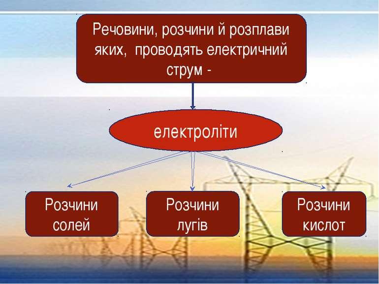 Речовини, розчини й розплави яких, проводять електричний струм - електроліти ...