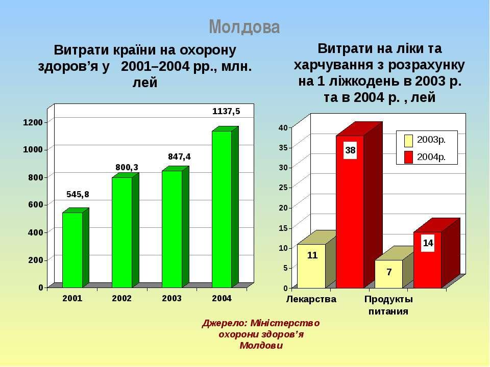 Молдова Джерело: Міністерство охорони здоров'я Молдови Витрати країни на охор...