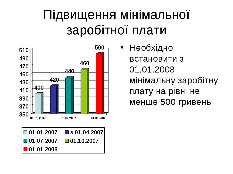Підвищення мінімальної заробітної плати Необхідно встановити з 01.01.2008 мін...