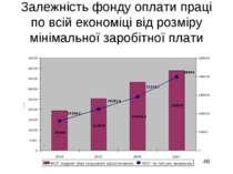 Залежність фонду оплати праці по всій економіці від розміру мінімальної зароб...