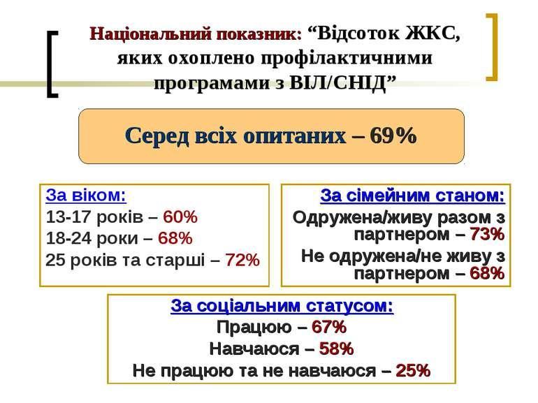 """Національний показник: """"Відсоток ЖКС, яких охоплено профілактичними програмам..."""