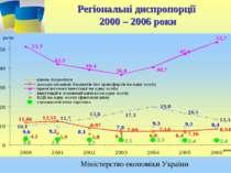 Регіональні диспропорції 2000 – 2006 роки Міністерство економіки України