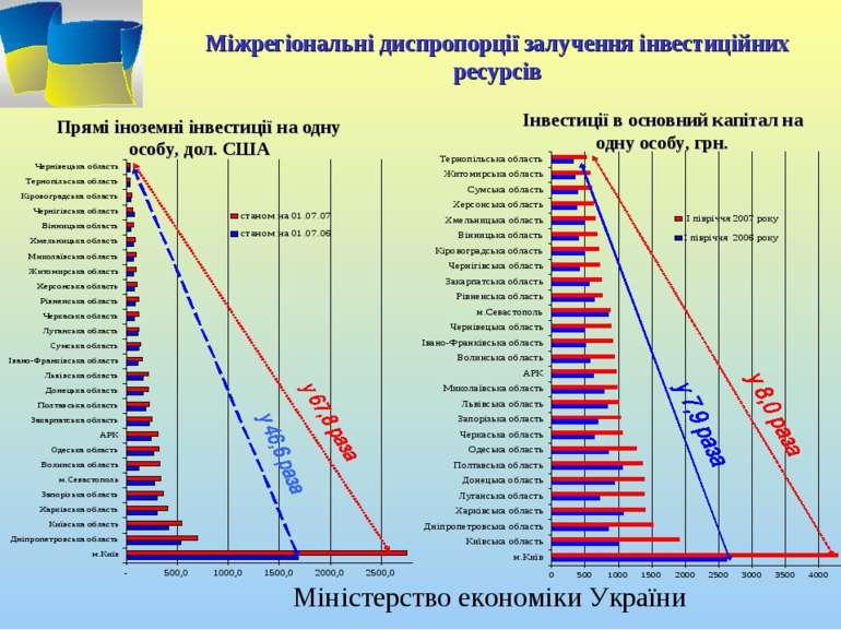 Міжрегіональні диспропорції залучення інвестиційних ресурсів Інвестиції в осн...