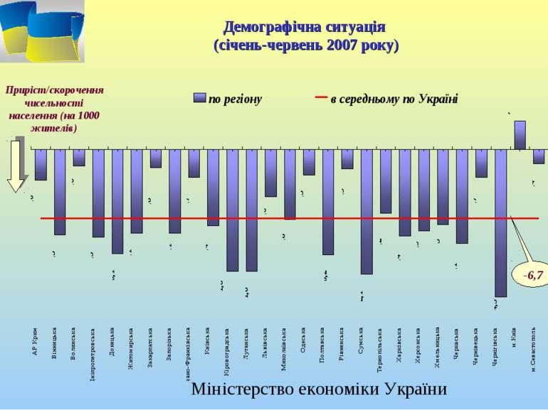 Демографічна ситуація (січень-червень 2007 року) Приріст/скорочення чисельнос...