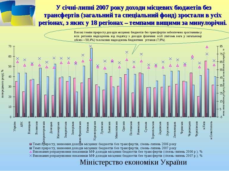 У січні-липні 2007 року доходи місцевих бюджетів без трансфертів (загальний т...