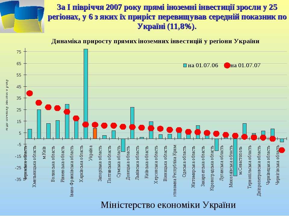За І півріччя 2007 року прямі іноземні інвестиції зросли у 25 регіонах, у 6 з...
