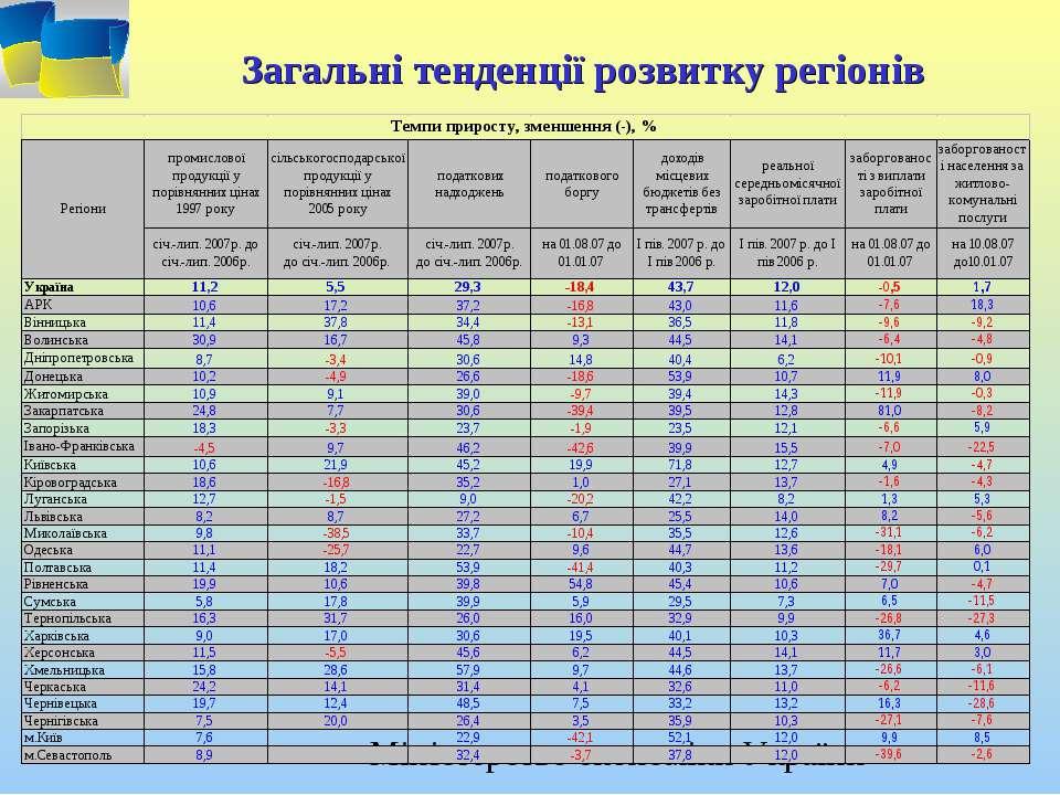 Загальні тенденції розвитку регіонів
