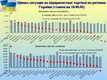 Цінова ситуація на підприємствах торгівлі по регіонах України (станом на 10.0...