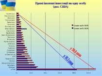 Прямі іноземні інвестиції на одну особу (дол. США)