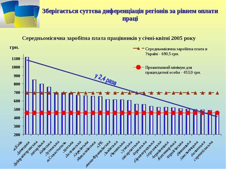 Зберігається суттєва диференціація регіонів за рівнем оплати праці