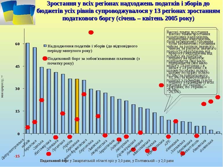 Зростання у всіх регіонах надходжень податків і зборів до бюджетів усіх рівні...