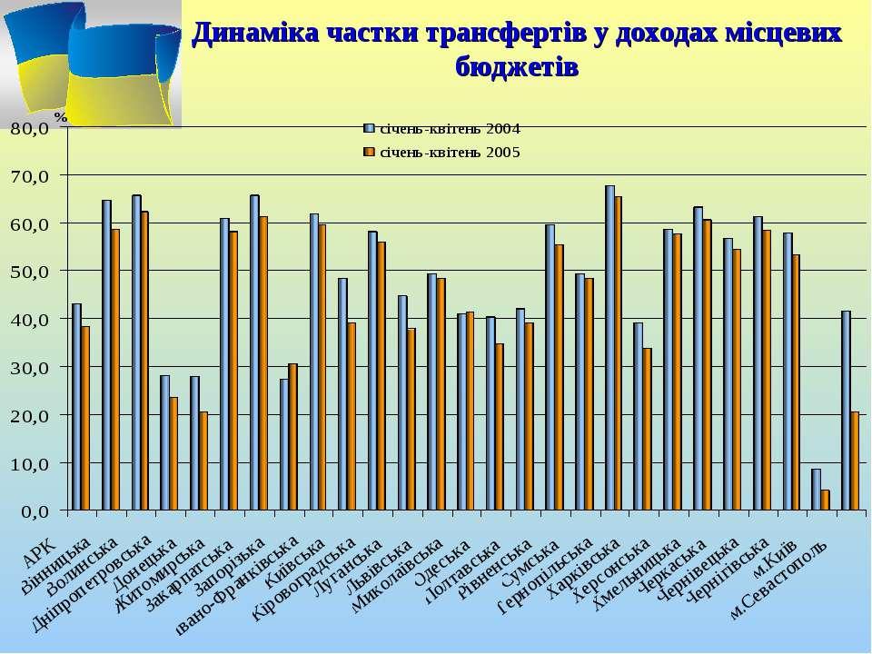 Динаміка частки трансфертів у доходах місцевих бюджетів