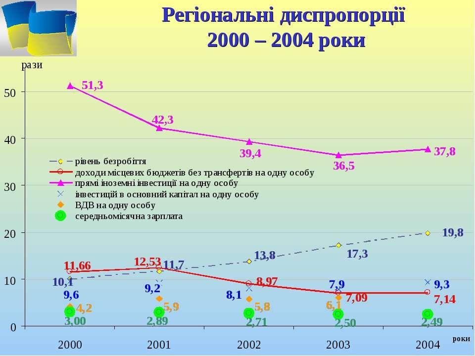 Регіональні диспропорції 2000 – 2004 роки