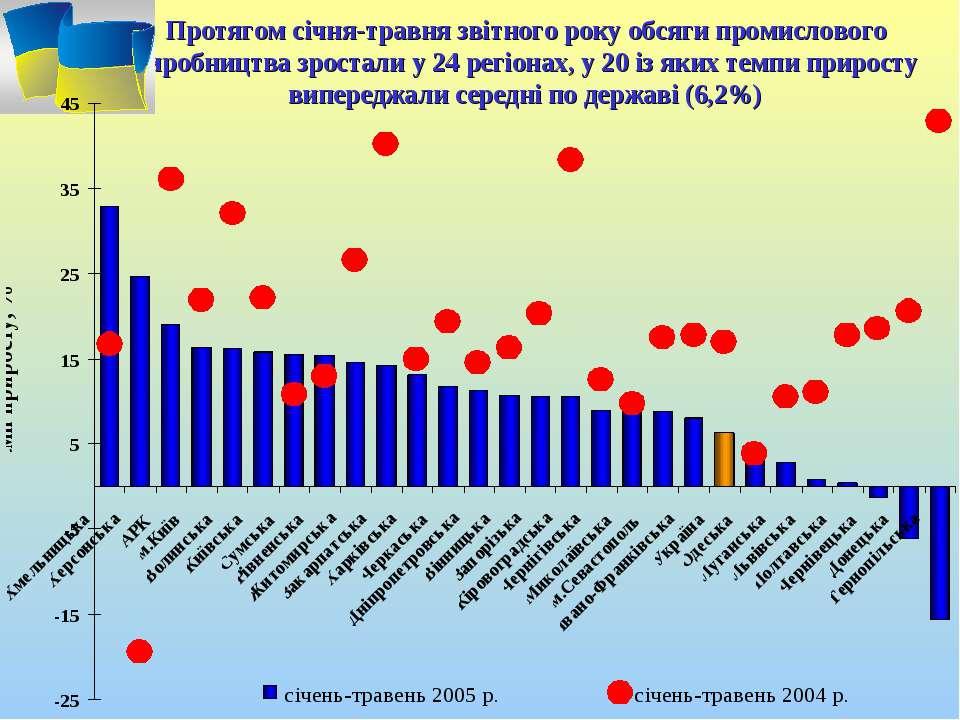 Протягом січня-травня звітного року обсяги промислового виробництва зростали ...