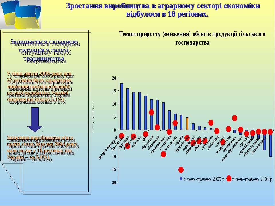 Зростання виробництва в аграрному секторі економіки відбулося в 18 регіонах. ...