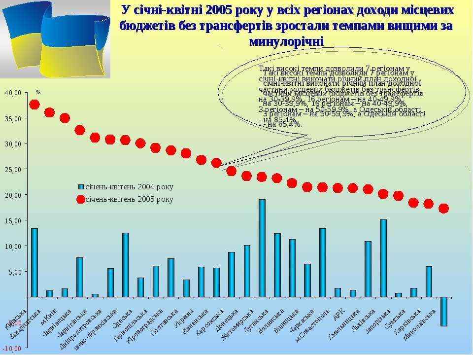 У січні-квітні 2005 року у всіх регіонах доходи місцевих бюджетів без трансфе...