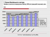 7. Криза банківського сектору Залишок коштів на коррахунках банків, 2009 рік ...
