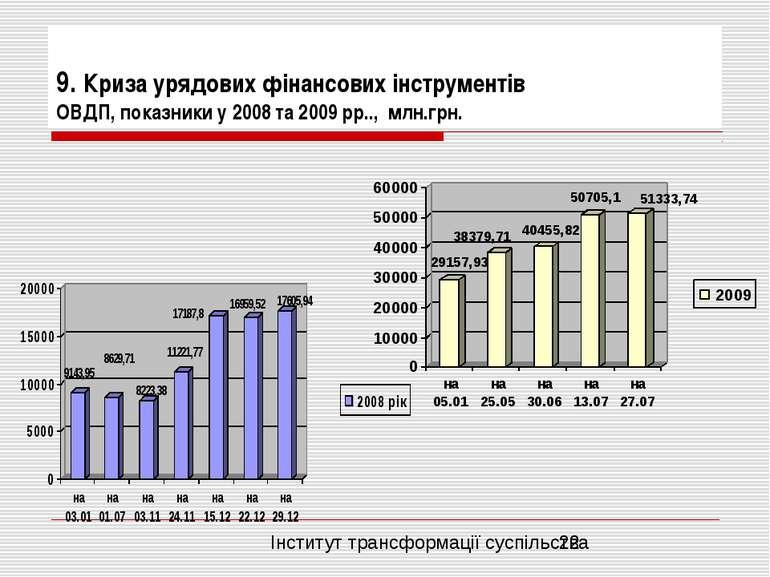 9. Криза урядових фінансових інструментів ОВДП, показники у 2008 та 2009 рр.....