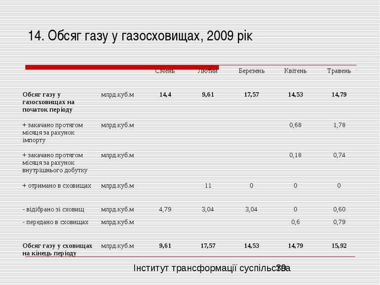 14. Обсяг газу у газосховищах, 2009 рік Інститут трансформації суспільства
