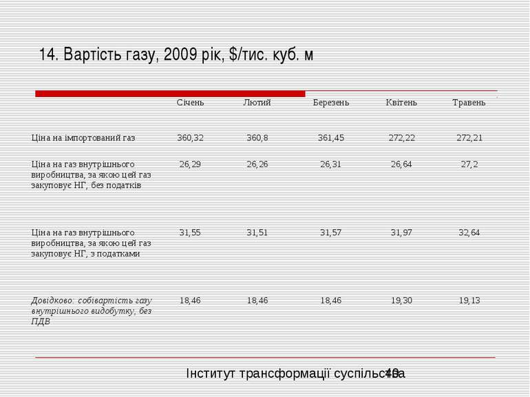 14. Вартість газу, 2009 рік, $/тис. куб. м Інститут трансформації суспільства