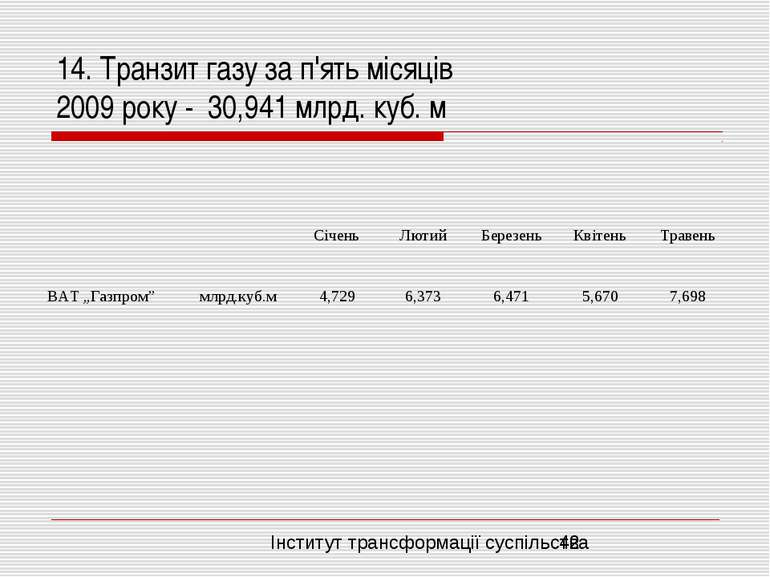 14. Транзит газу за п'ять місяців 2009 року - 30,941 млрд. куб. м Інститут тр...