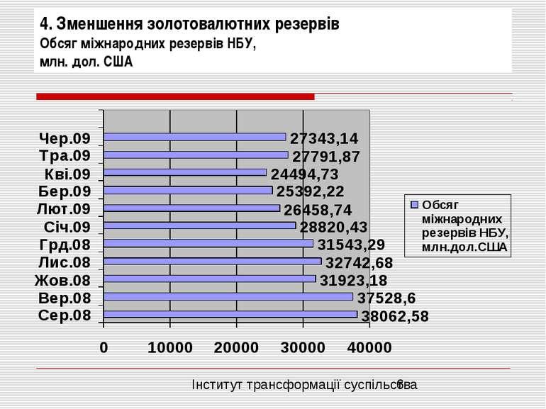 4. Зменшення золотовалютних резервів Обсяг міжнародних резервів НБУ, млн. дол...