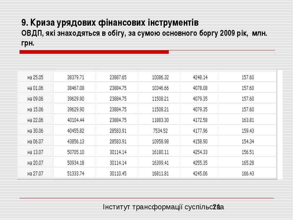 9. Криза урядових фінансових інструментів ОВДП, які знаходяться в обігу, за с...