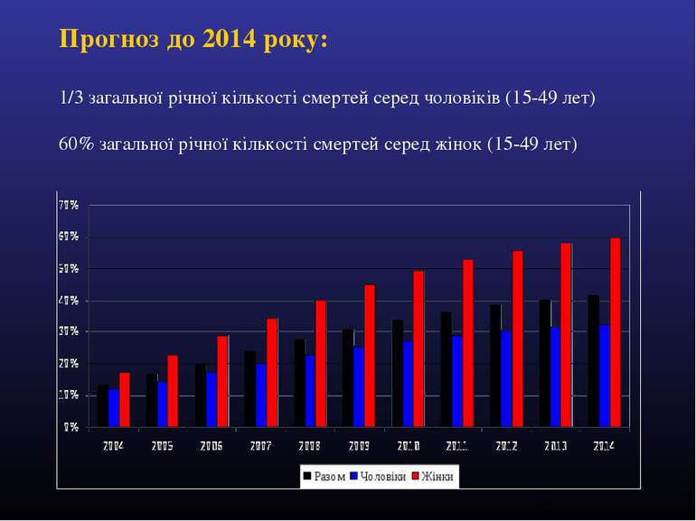 Прогноз до 2014 року: 1/3 загальної річної кількості смертей серед чоловіків ...