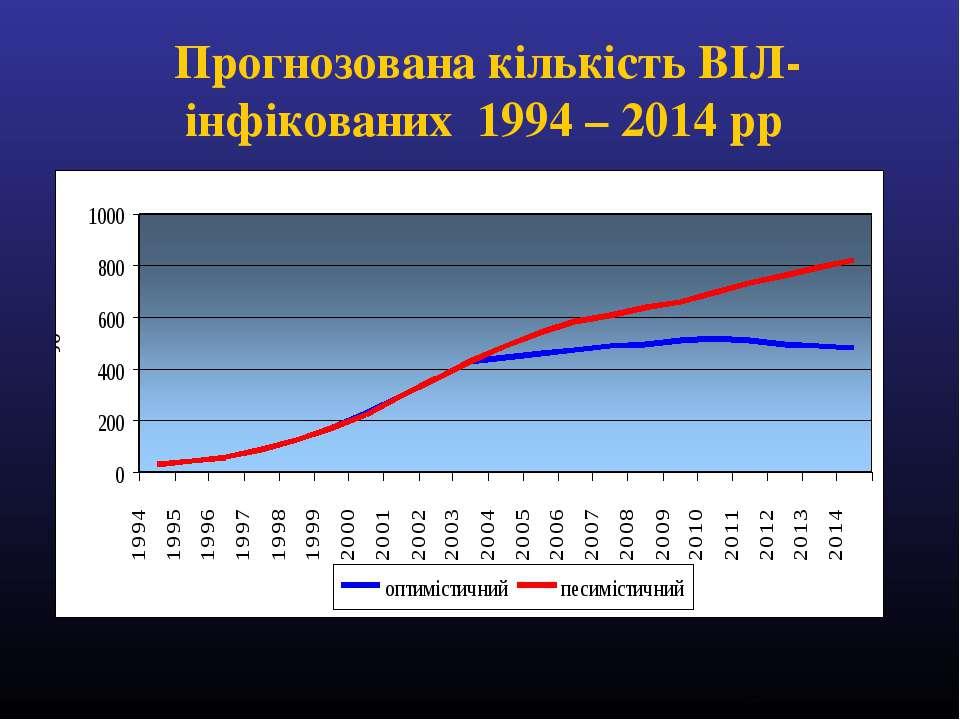 Прогнозована кількість ВІЛ-інфікованих 1994 – 2014 рр