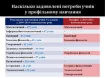 Результати опитування учнів 9-х класів у 2009-2010 навчальному році Профілі у...
