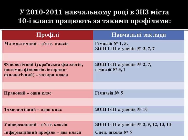 Профілі Навчальні заклади Математичний – п'ять класів Гімназії № 1, 5, ЗОШ І-...