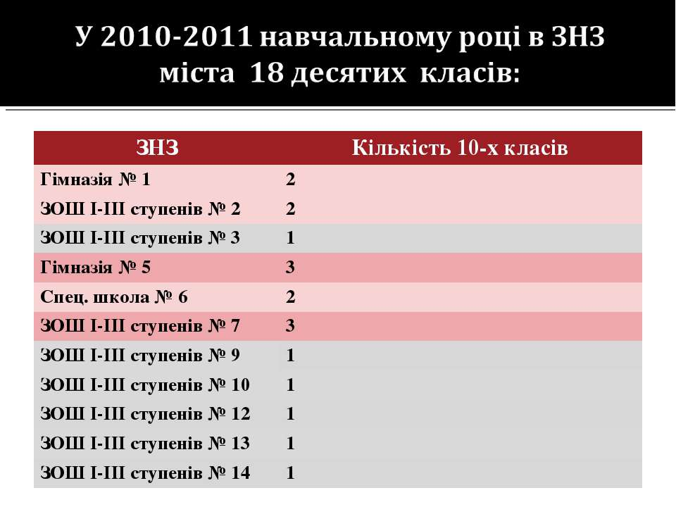 ЗНЗ Кількість 10-х класів Гімназія № 1 2 ЗОШ І-ІІІ ступенів № 2 2 ЗОШ І-ІІІ с...