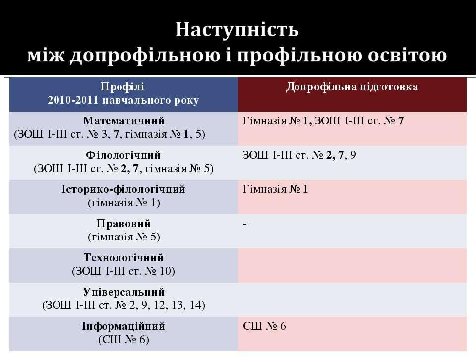 Профілі 2010-2011 навчального року Допрофільна підготовка Математичний (ЗОШ І...